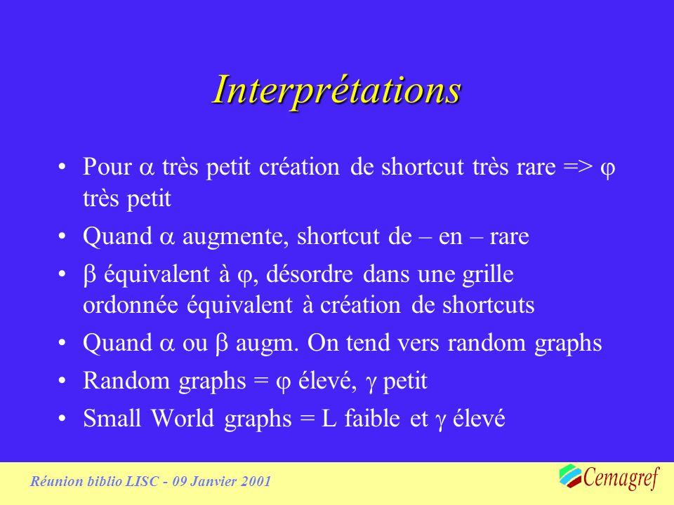 Réunion biblio LISC - 09 Janvier 2001 Interprétations Pour très petit création de shortcut très rare => très petit Quand augmente, shortcut de – en – rare équivalent à, désordre dans une grille ordonnée équivalent à création de shortcuts Quand ou augm.