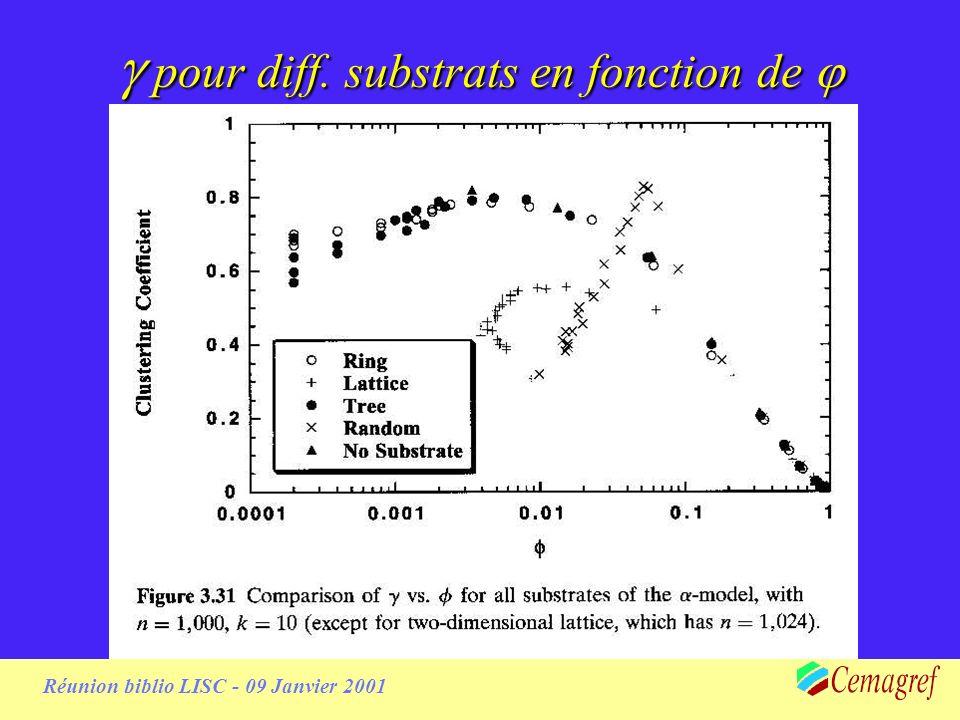 Réunion biblio LISC - 09 Janvier 2001 pour diff. substrats en fonction de pour diff.