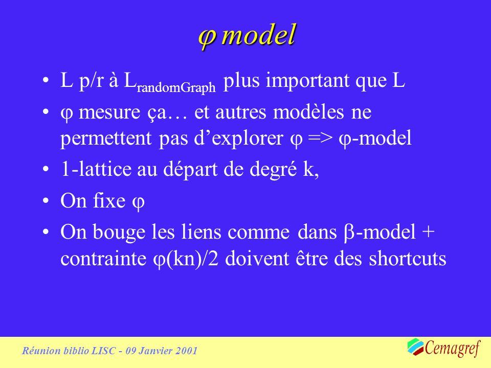 Réunion biblio LISC - 09 Janvier 2001 model model L p/r à L randomGraph plus important que L mesure ça… et autres modèles ne permettent pas dexplorer => -model 1-lattice au départ de degré k, On fixe On bouge les liens comme dans -model + contrainte (kn)/2 doivent être des shortcuts