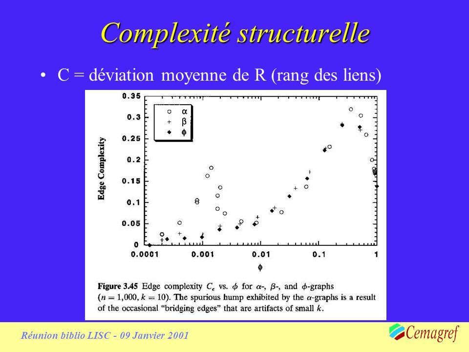 Réunion biblio LISC - 09 Janvier 2001 Complexité structurelle C = déviation moyenne de R (rang des liens)
