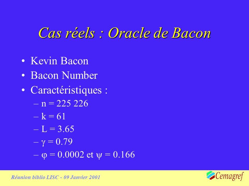 Réunion biblio LISC - 09 Janvier 2001 Cas réels : Oracle de Bacon Kevin Bacon Bacon Number Caractéristiques : –n = 225 226 –k = 61 –L = 3.65 – = 0.79 – = 0.0002 et = 0.166