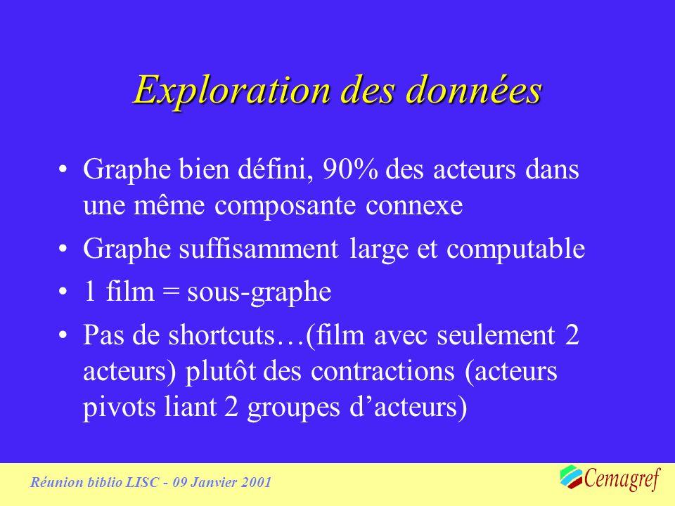 Réunion biblio LISC - 09 Janvier 2001 Exploration des données Graphe bien défini, 90% des acteurs dans une même composante connexe Graphe suffisamment large et computable 1 film = sous-graphe Pas de shortcuts…(film avec seulement 2 acteurs) plutôt des contractions (acteurs pivots liant 2 groupes dacteurs)