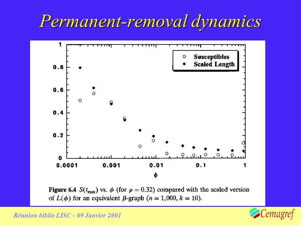 Réunion biblio LISC - 09 Janvier 2001 Permanent-removal dynamics