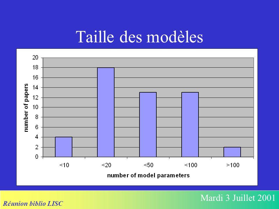 Réunion biblio LISC Mardi 3 Juillet 2001 Taille des modèles