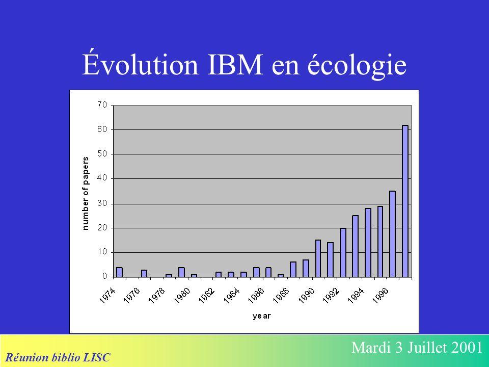 Réunion biblio LISC Mardi 3 Juillet 2001 Évolution IBM en écologie