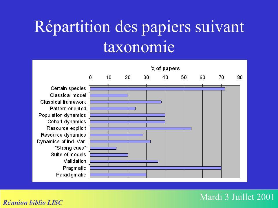 Réunion biblio LISC Mardi 3 Juillet 2001 Répartition des papiers suivant taxonomie