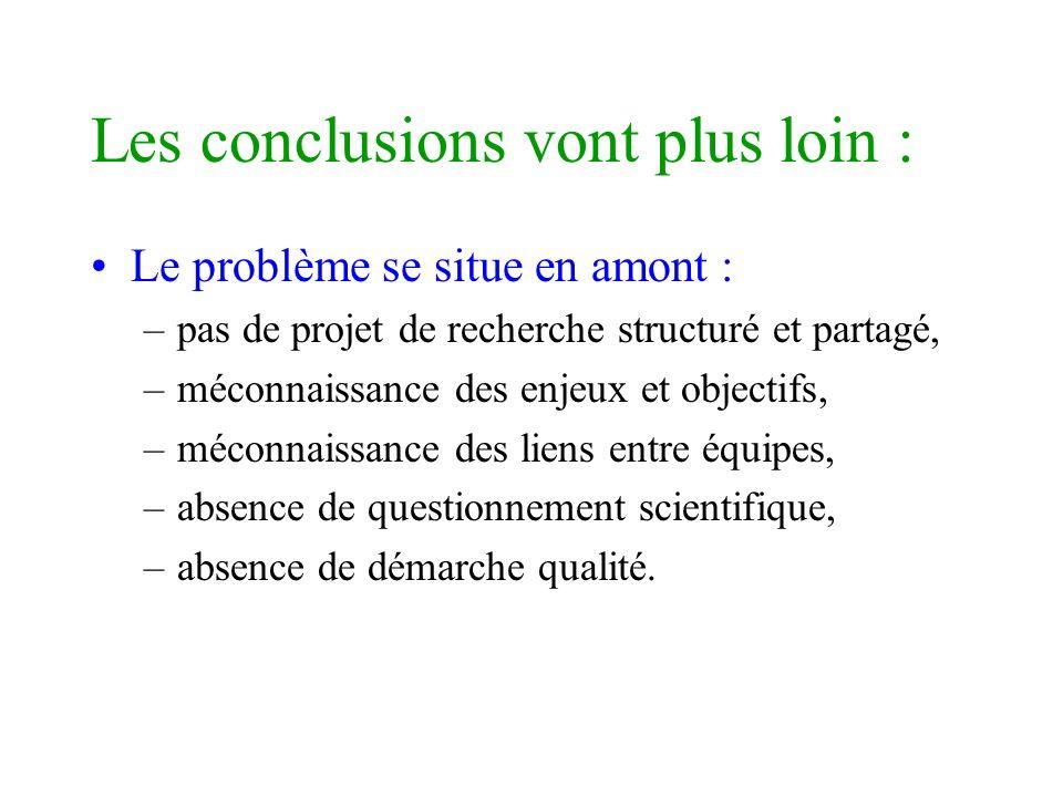 Les conclusions vont plus loin : Le problème se situe en amont : –pas de projet de recherche structuré et partagé, –méconnaissance des enjeux et objec