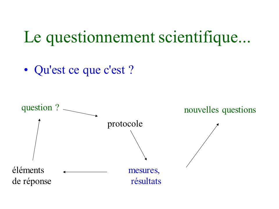 Le questionnement scientifique... Qu'est ce que c'est ? question ? protocole mesures, résultats éléments de réponse nouvelles questions