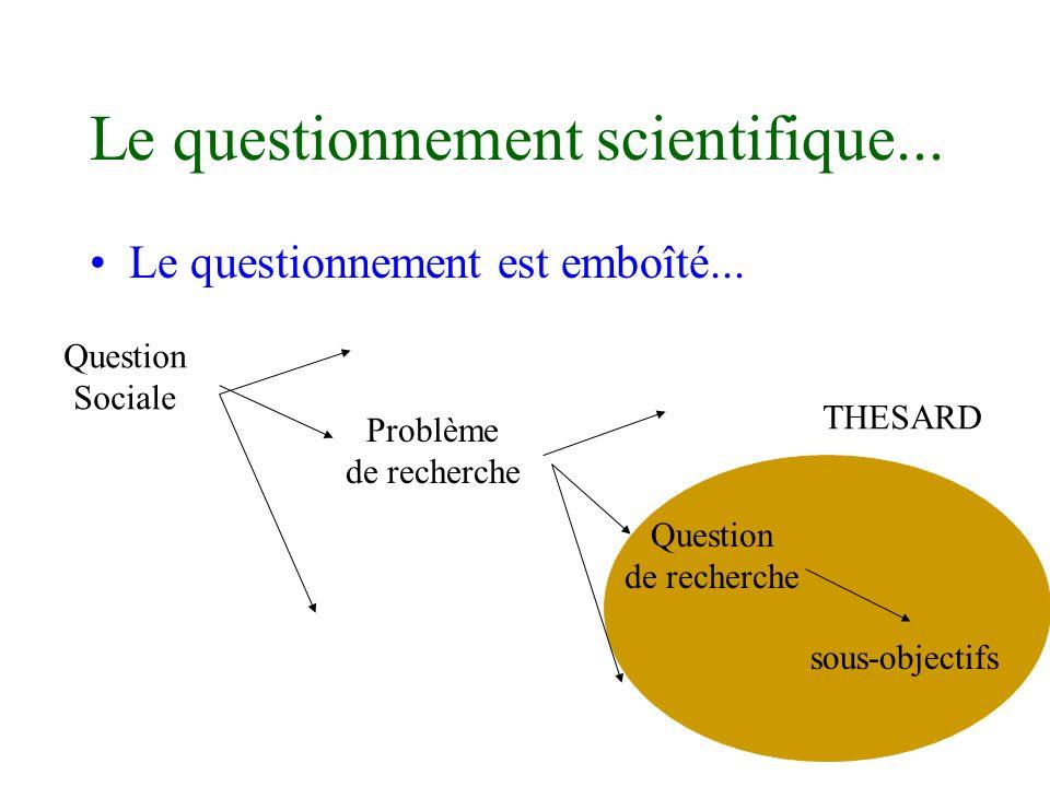 THESARD Le questionnement scientifique... Le questionnement est emboîté... Question Sociale Problème de recherche Question de recherche sous-objectifs