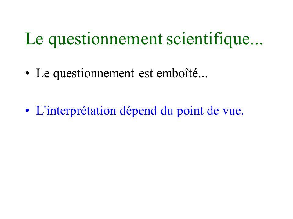 Le questionnement scientifique... Le questionnement est emboîté... L'interprétation dépend du point de vue.
