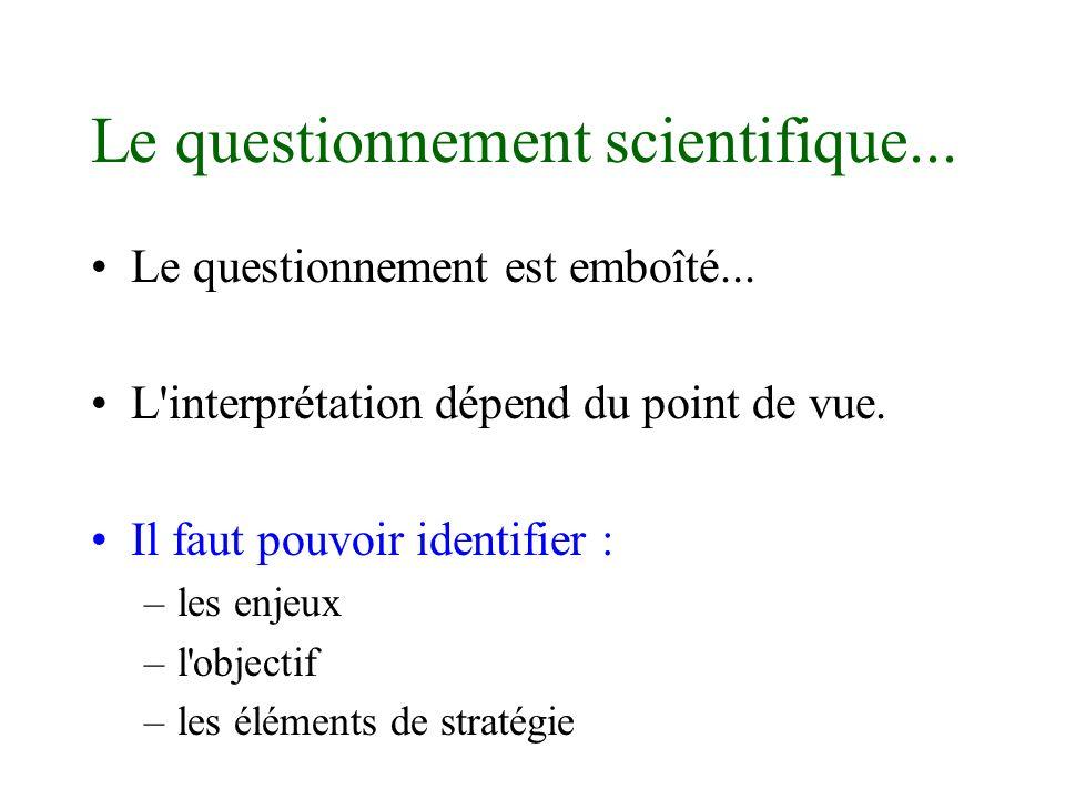 Le questionnement scientifique... Le questionnement est emboîté... L'interprétation dépend du point de vue. Il faut pouvoir identifier : –les enjeux –