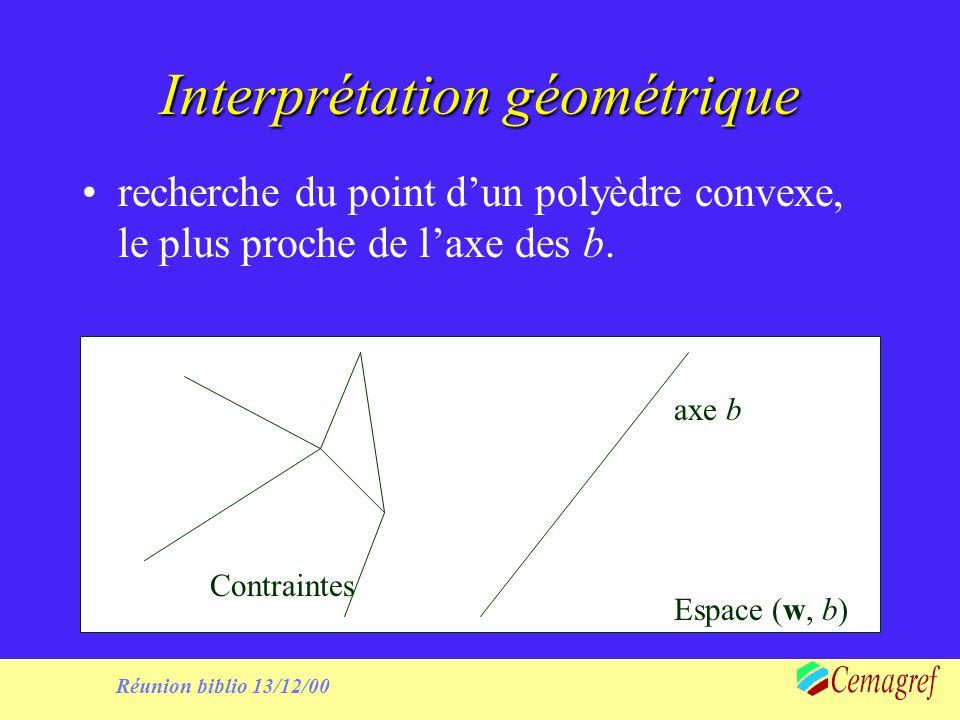 Réunion biblio 13/12/00 Interprétation géométrique recherche du point dun polyèdre convexe, le plus proche de laxe des b.
