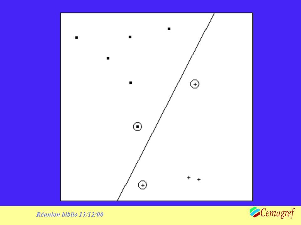 Théorie de la généralisation Lorsquon arrive à séparer un ensemble de points (provenant dune distribution à support fini K) par une séparation linéaire avec une marge, alors, on peut borner la probabilité que lerreur en généralisation soit supérieure à, indépendamment de la dimension de lespace.