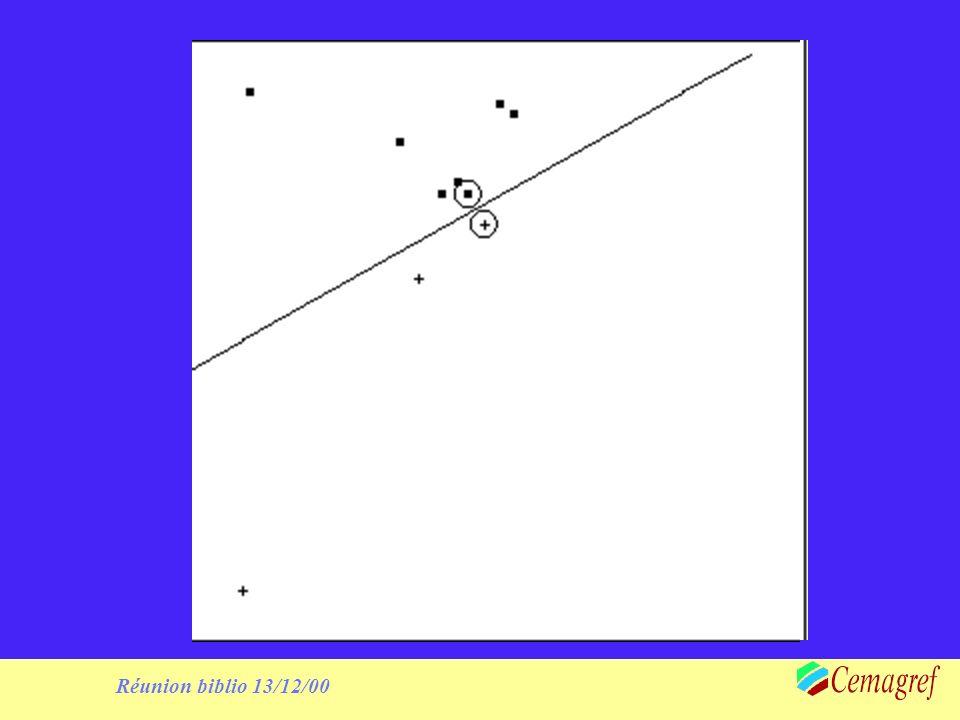 Réunion biblio 13/12/00 Remarques Pas dalgorithme qui calcule directement la support vector machine (approximations successives de type gradient) La minimisation est faite dans un espace de dimension souvent très grande (la taille de léchantillon), avec un grand nombre de contraintes