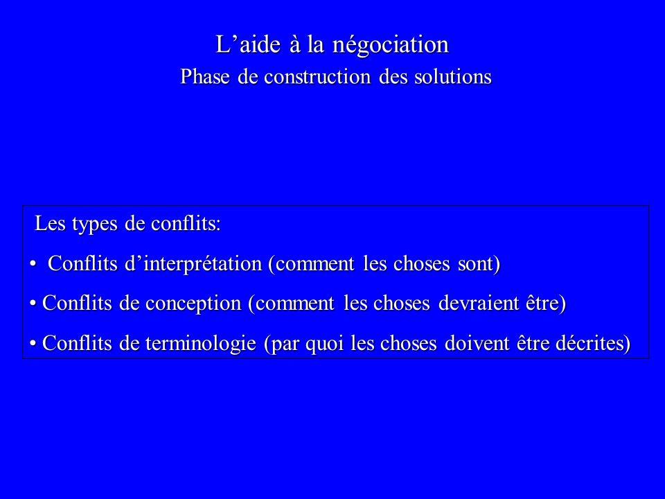 Laide à la négociation Phase de construction des solutions Les types de conflits: Les types de conflits: Conflits dinterprétation (comment les choses