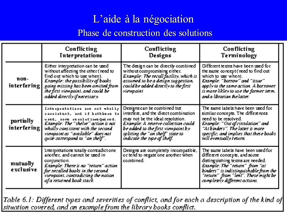 Laide à la négociation Phase de construction des solutions