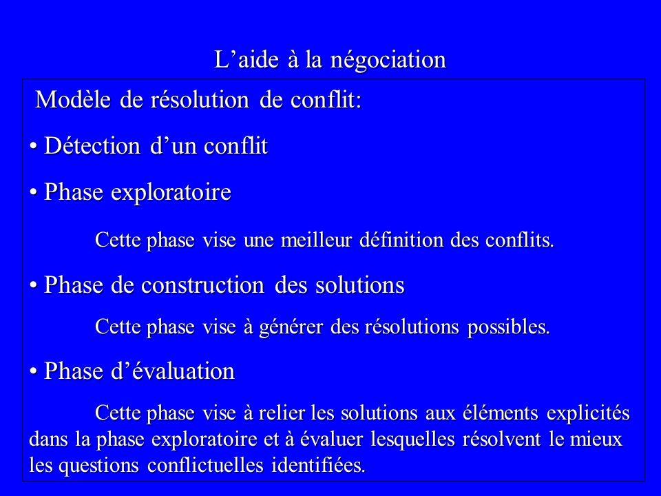 Laide à la négociation Modèle de résolution de conflit: Modèle de résolution de conflit: Détection dun conflit Détection dun conflit Phase exploratoire Phase exploratoire Cette phase vise une meilleur définition des conflits.
