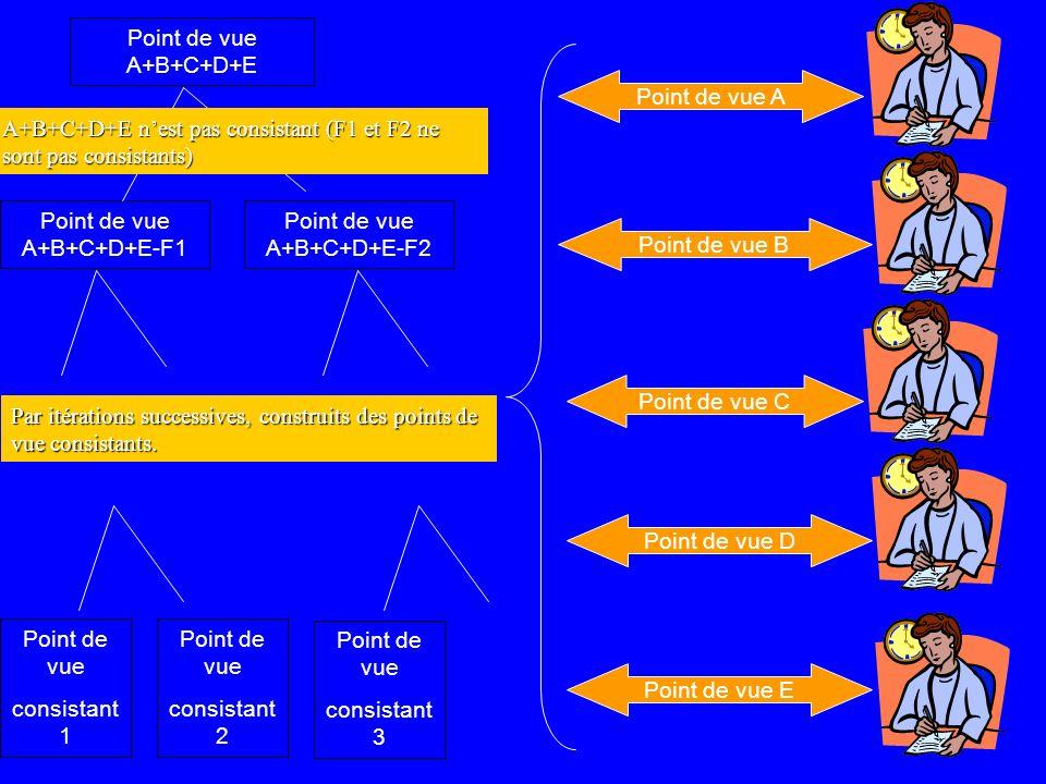 Point de vue A+B+C+D+E Point de vue A Point de vue B Point de vue C Point de vue D Point de vue E Point de vue A+B+C+D+E-F1 Point de vue A+B+C+D+E-F2 Point de vue consistant 1 Point de vue consistant 2 Point de vue consistant 3 A+B+C+D+E nest pas consistant (F1 et F2 ne sont pas consistants) Par itérations successives, construits des points de vue consistants.