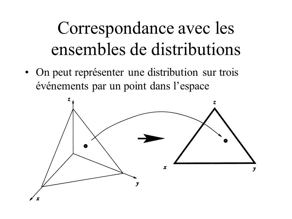 Correspondance avec les ensembles de distributions On peut représenter une distribution sur trois événements par un point dans lespace