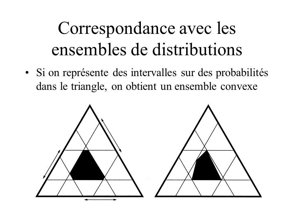 Correspondance avec les ensembles de distributions Si on représente des intervalles sur des probabilités dans le triangle, on obtient un ensemble conv