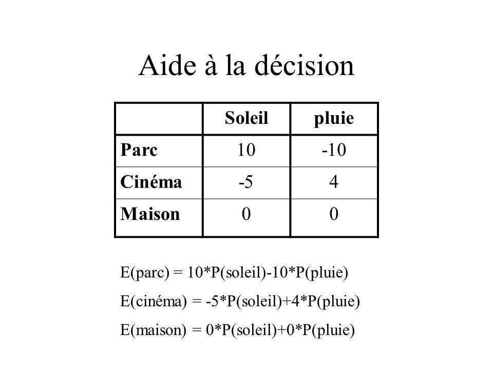 Aide à la décision Soleilpluie Parc10-10 Cinéma-54 Maison00 E(parc) = 10*P(soleil)-10*P(pluie) E(cinéma) = -5*P(soleil)+4*P(pluie) E(maison) = 0*P(soleil)+0*P(pluie)