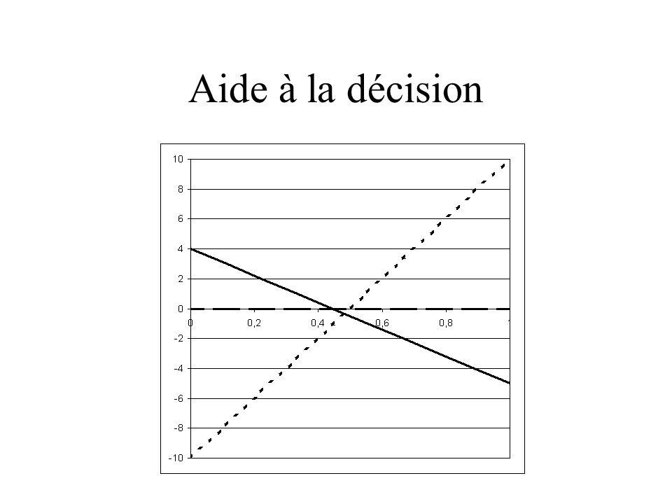 Aide à la décision