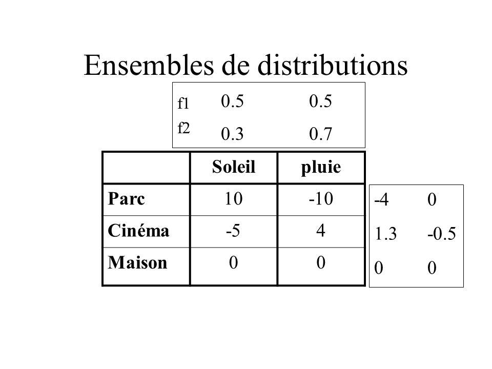 Ensembles de distributions Soleilpluie Parc10-10 Cinéma-54 Maison00 0.30.7 -4 1.3 0 0.5 0 -0.5 0 f1 f2