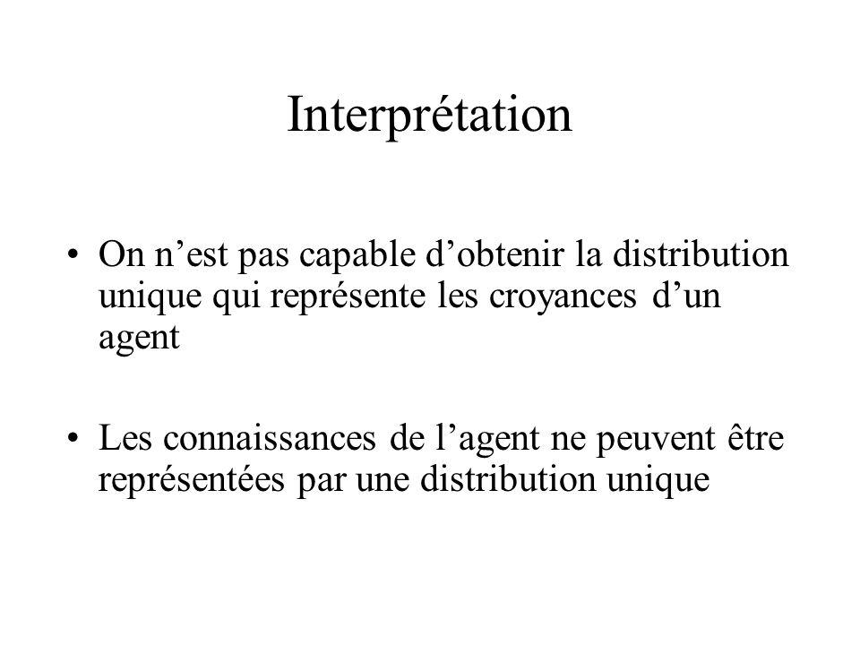 Interprétation On nest pas capable dobtenir la distribution unique qui représente les croyances dun agent Les connaissances de lagent ne peuvent être représentées par une distribution unique