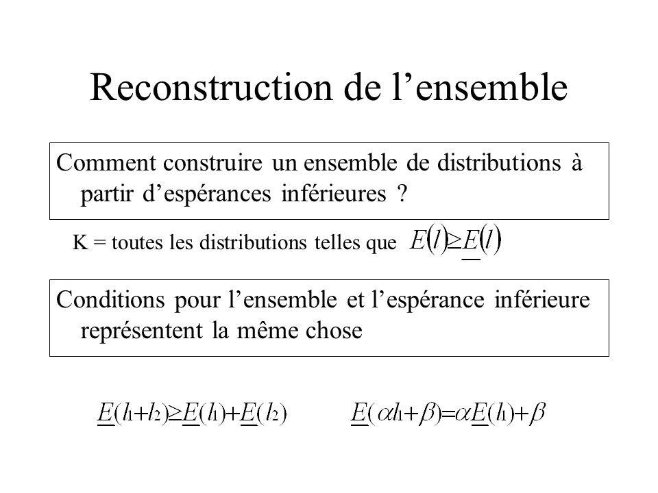 Reconstruction de lensemble Comment construire un ensemble de distributions à partir despérances inférieures ? K = toutes les distributions telles que