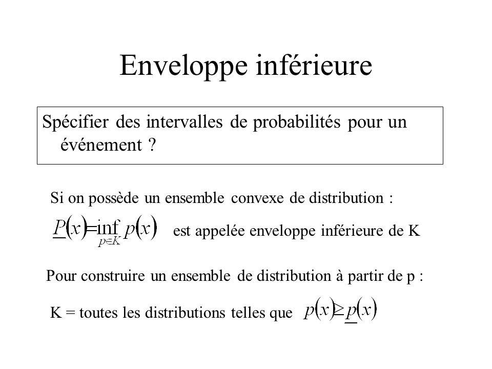 Enveloppe inférieure Spécifier des intervalles de probabilités pour un événement ? est appelée enveloppe inférieure de K Si on possède un ensemble con