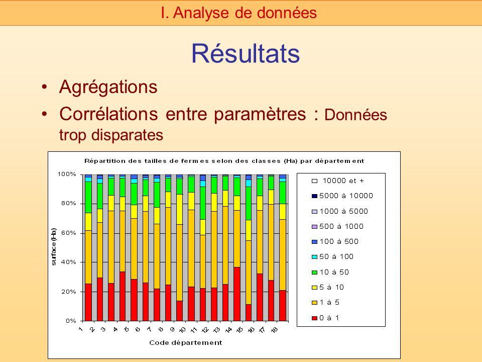 Résultats Agrégations Corrélations entre paramètres : Données trop disparates I. Analyse de données