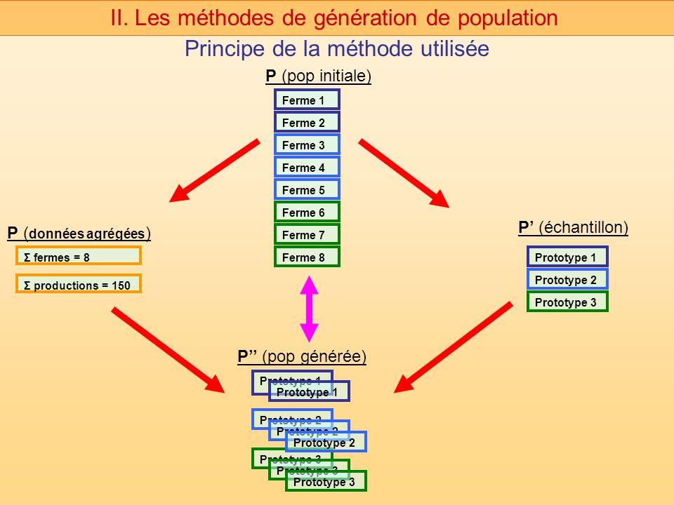 Principe de la méthode utilisée II. Les méthodes de génération de population Prototype 1 Prototype 2 Prototype 3 Prototype 1 Prototype 2 Prototype 3 F