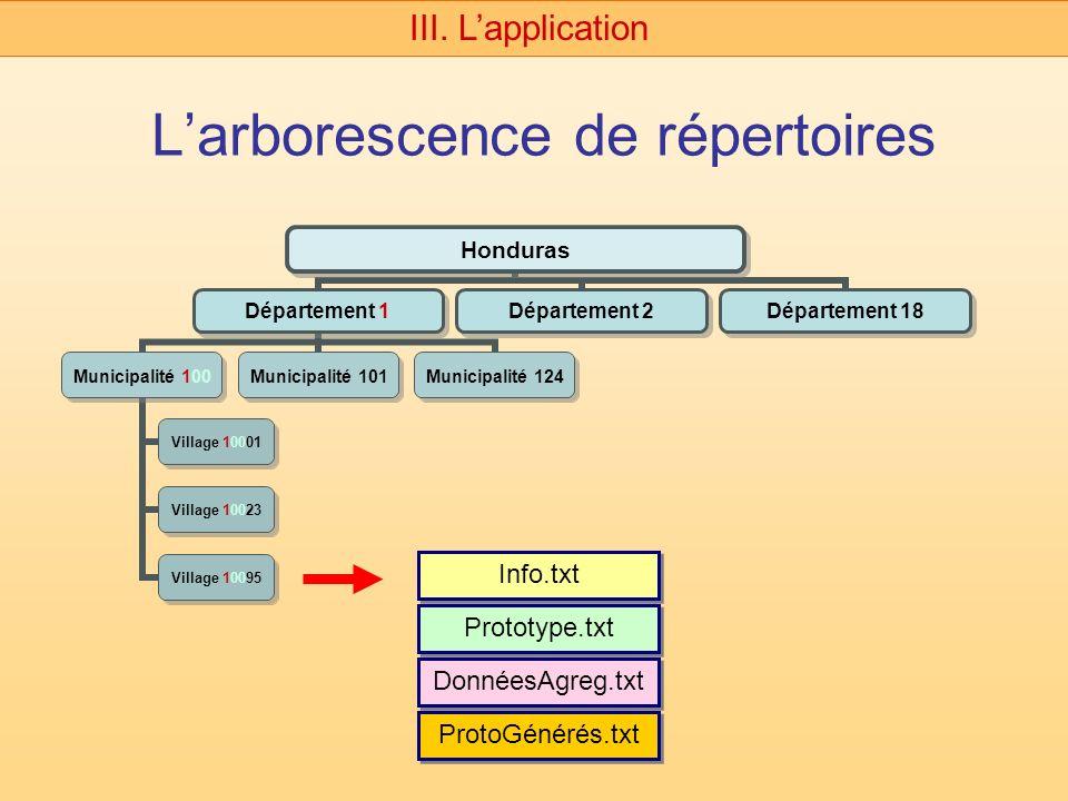 Larborescence de répertoires III. Lapplication Honduras Département 1 Municipalité 100 Village 10001 Village 10023 Village 10095 Municipalité 101 Muni