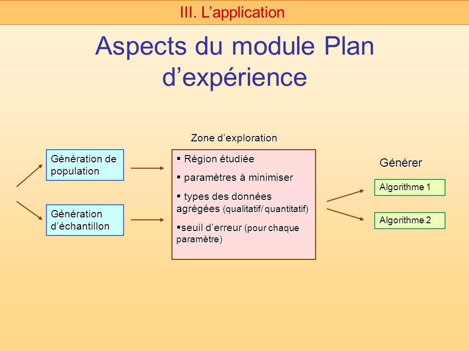 Aspects du module Plan dexpérience III. Lapplication Génération de population Génération déchantillon Région étudiée Région étudiée paramètres à minim