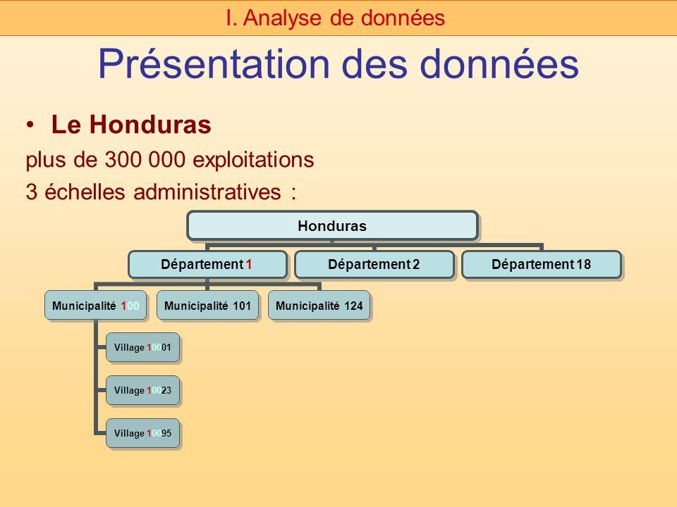 Présentation des données Le Honduras plus de 300 000 exploitations 3 échelles administratives : I. Analyse de données Honduras Département 1 Municipal