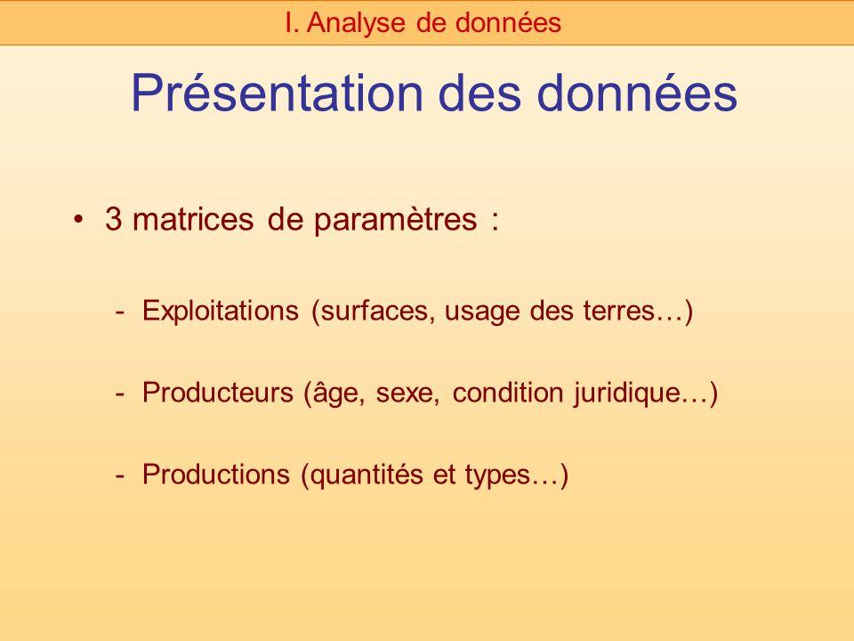 Présentation des données 3 matrices de paramètres : -Exploitations (surfaces, usage des terres…) -Producteurs (âge, sexe, condition juridique…) -Productions (quantités et types…) I.