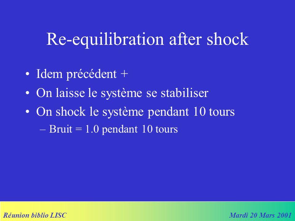 Réunion biblio LISCMardi 20 Mars 2001 Re-equilibration after shock Idem précédent + On laisse le système se stabiliser On shock le système pendant 10 tours –Bruit = 1.0 pendant 10 tours