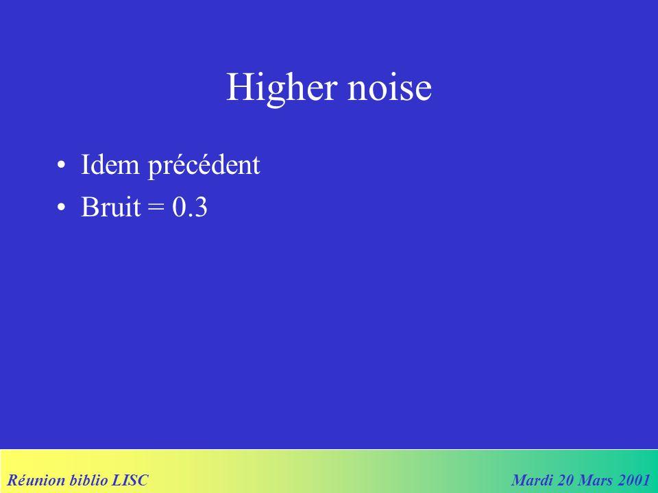 Réunion biblio LISCMardi 20 Mars 2001 Higher noise Idem précédent Bruit = 0.3