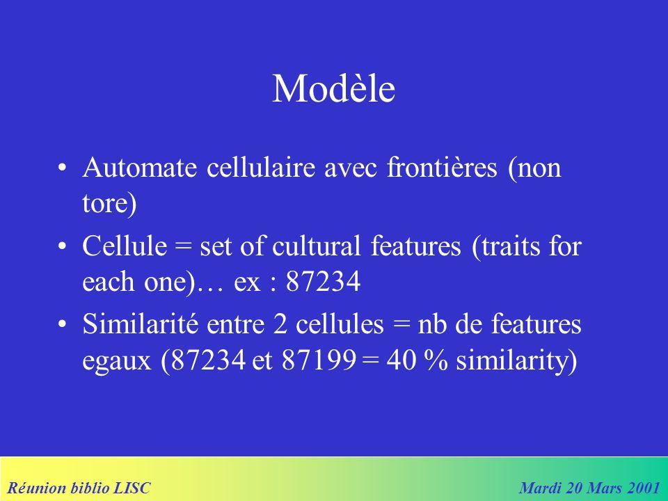 Réunion biblio LISCMardi 20 Mars 2001 Modèle Automate cellulaire avec frontières (non tore) Cellule = set of cultural features (traits for each one)… ex : 87234 Similarité entre 2 cellules = nb de features egaux (87234 et 87199 = 40 % similarity)