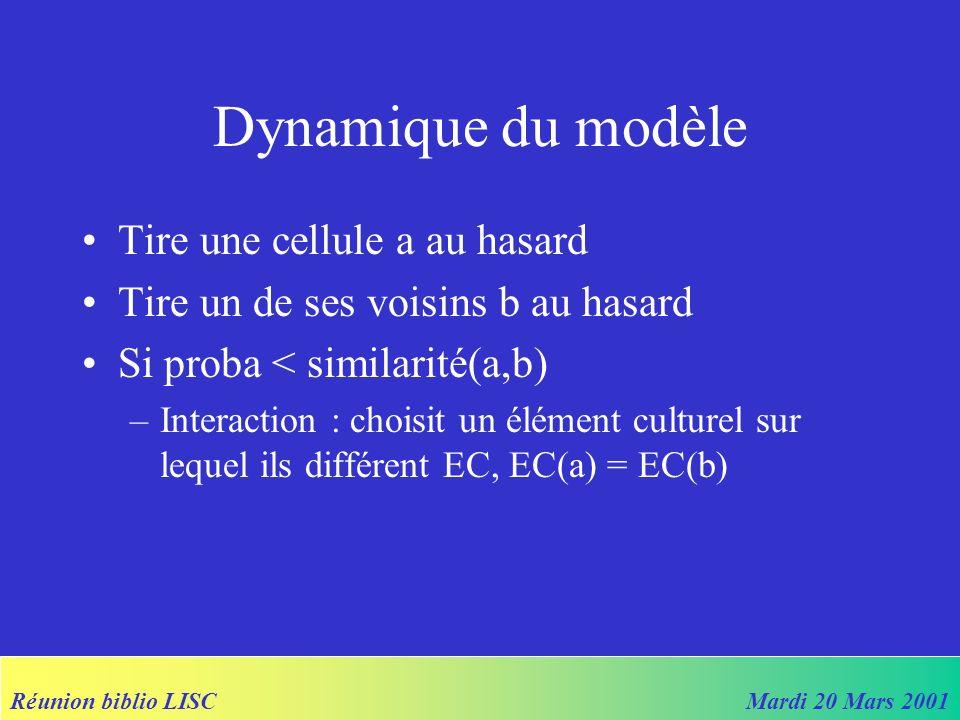 Réunion biblio LISCMardi 20 Mars 2001 Dynamique du modèle Tire une cellule a au hasard Tire un de ses voisins b au hasard Si proba < similarité(a,b) –Interaction : choisit un élément culturel sur lequel ils différent EC, EC(a) = EC(b)