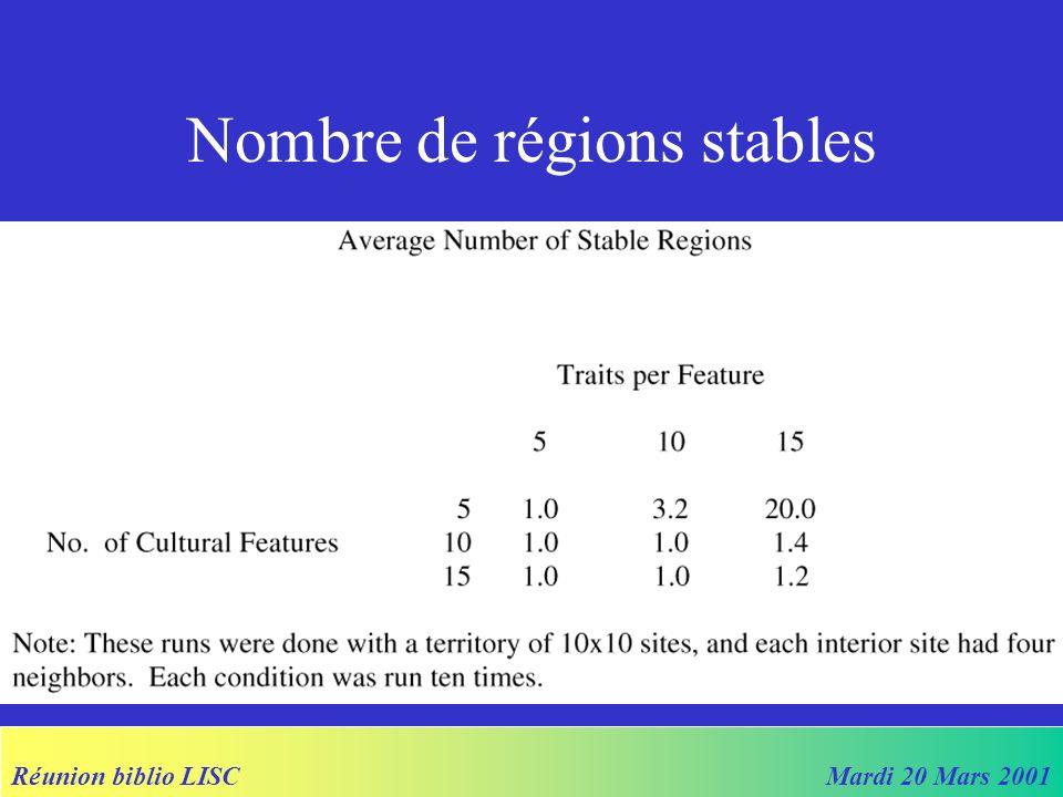 Réunion biblio LISCMardi 20 Mars 2001 Nombre de régions stables
