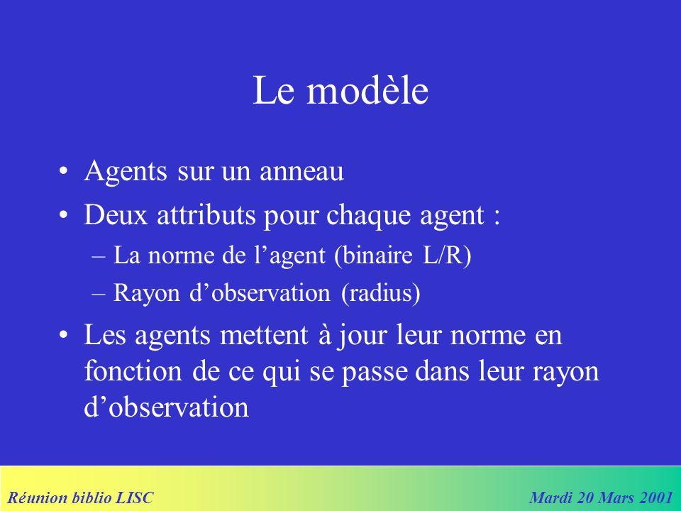 Réunion biblio LISCMardi 20 Mars 2001 Radius update rule Si F (r + 1) F (r) –r := r + 1 Sinon si F (r – 1) = F (r) –r := r - 1 Norm update rule : –Match the majority within your radius Noise = probabilité quun agent adopte L ou R au hasard…