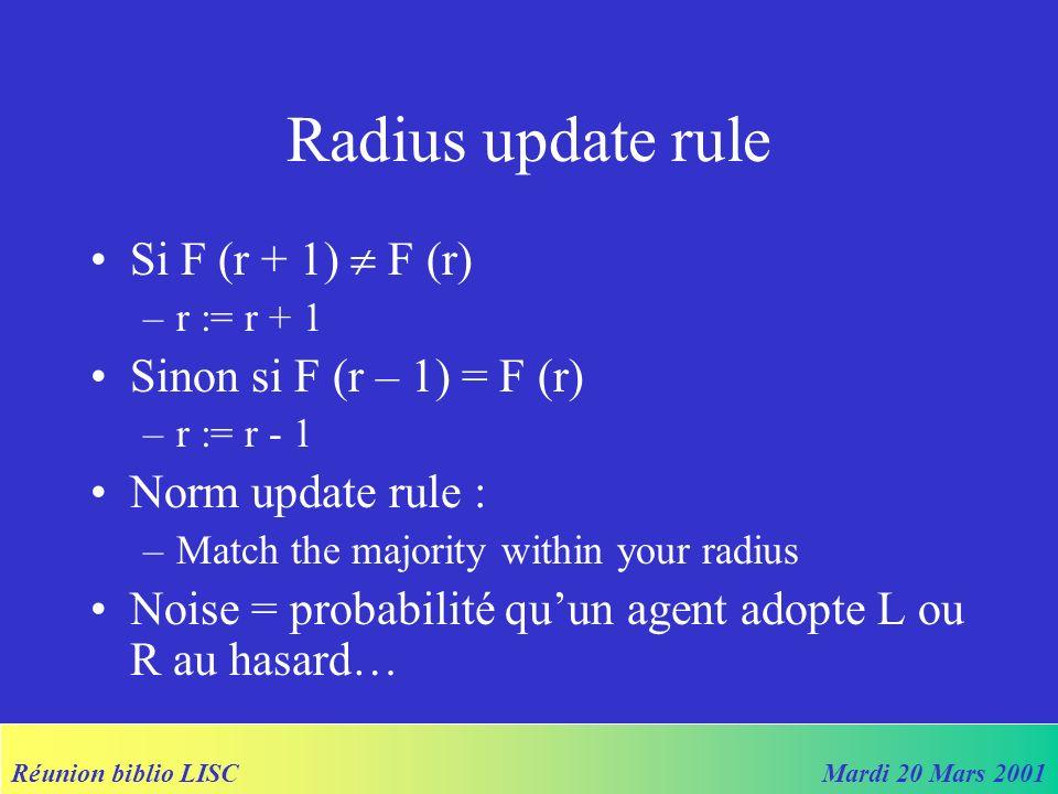 Réunion biblio LISCMardi 20 Mars 2001 Running the model… 190 agents Scheduling random asynchrone