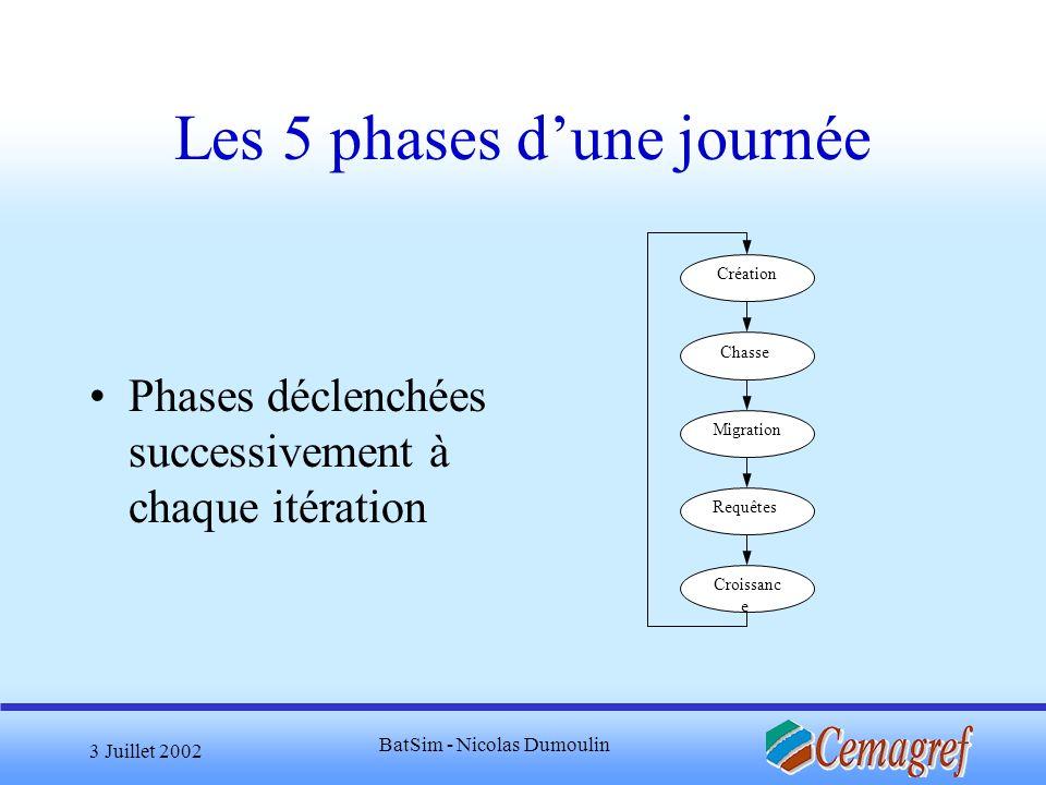 3 Juillet 2002 BatSim - Nicolas Dumoulin Les 5 phases dune journée Phases déclenchées successivement à chaque itération Création Chasse Croissanc e Re