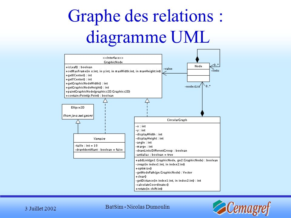 3 Juillet 2002 BatSim - Nicolas Dumoulin Graphe des relations : diagramme UML
