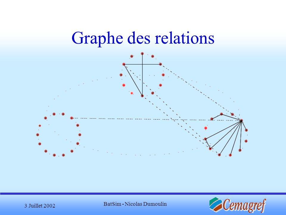 3 Juillet 2002 BatSim - Nicolas Dumoulin Graphe des relations
