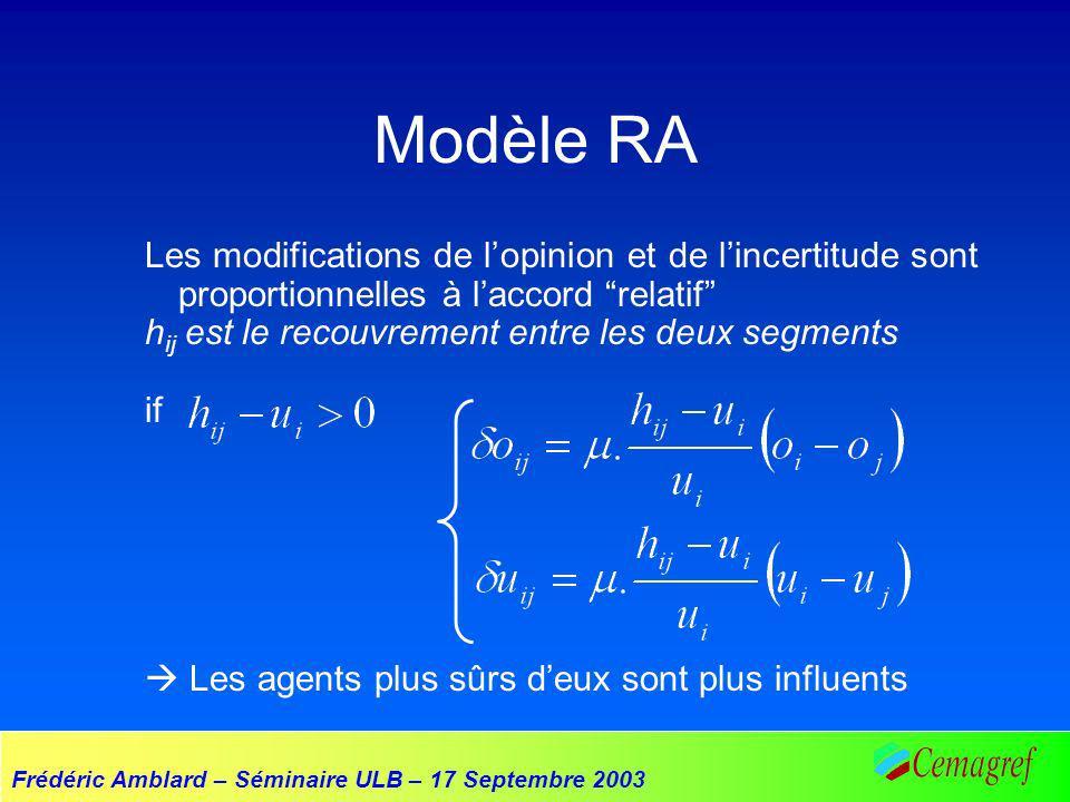 Frédéric Amblard – Séminaire ULB – 17 Septembre 2003 Modèle RA Les modifications de lopinion et de lincertitude sont proportionnelles à laccord relatif h ij est le recouvrement entre les deux segments if Les agents plus sûrs deux sont plus influents