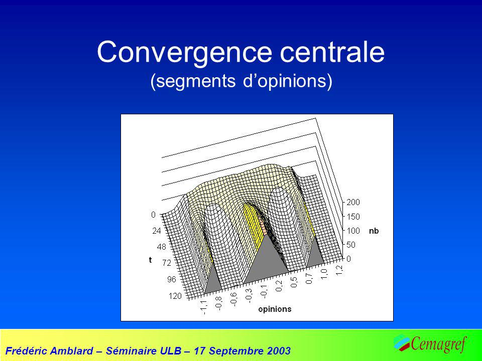 Frédéric Amblard – Séminaire ULB – 17 Septembre 2003 Convergence centrale (segments dopinions)