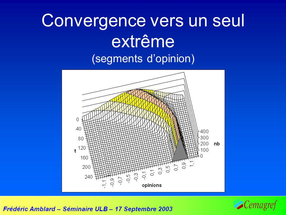 Frédéric Amblard – Séminaire ULB – 17 Septembre 2003 Convergence vers un seul extrême (segments dopinion)
