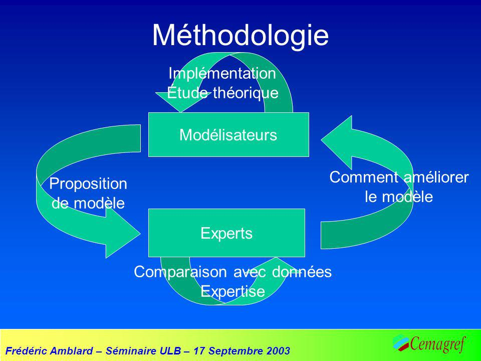 Frédéric Amblard – Séminaire ULB – 17 Septembre 2003 Plusieurs étapes et donc plusieurs modèles… Modèles dinfluences majoritaires (automates cellulaires) Modèles de diffusion de linnovation (modèles IC à seuils) Modèles multi-agents …